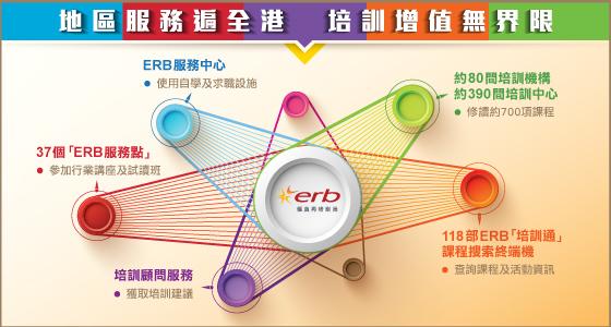 ERB「地區服務」介紹
